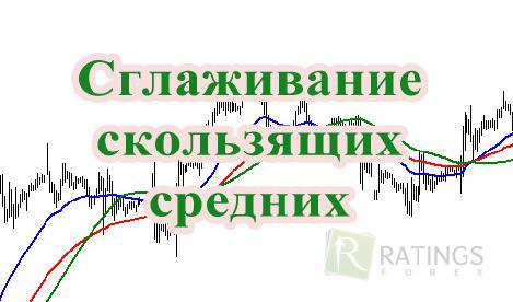 Основа анализа графика форекс