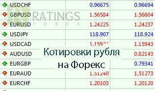 Доллар/рубль - Quote ru - РБК