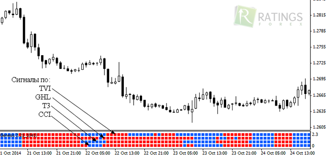 Forex ghl indicator