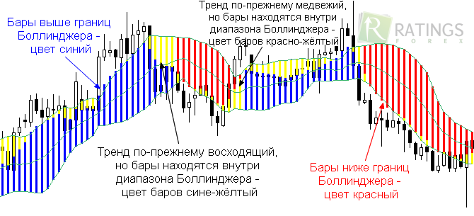 Forex profit boost indicator reviews
