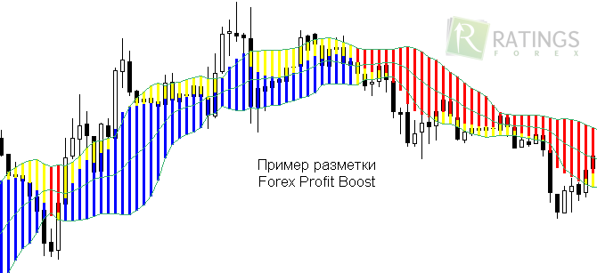 Forex profit boost system indicator