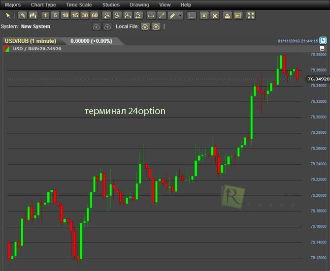 Бинарные опционы Торговая стратегия