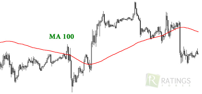Moving Average с периодом 100