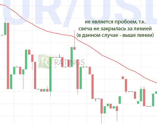 Moving Average для опционов