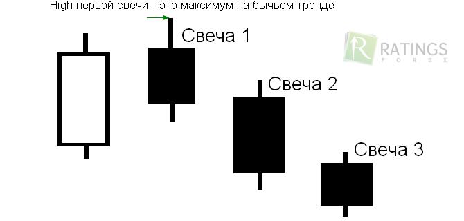 стратегия две свечи для бинарных опционов