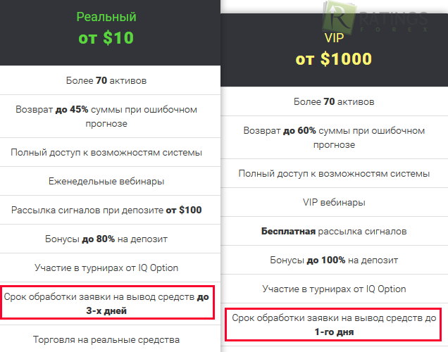 Iq option vivod sredstv