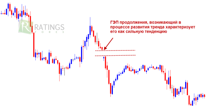 Forex trading am wochenende