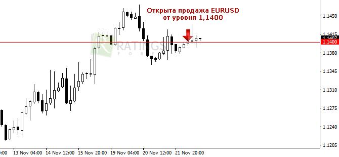 Продажа EURUSD от ценового уровня