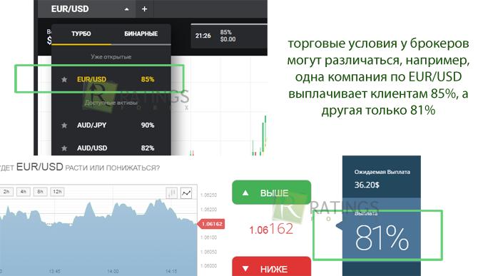 Бинарные Опционы Брокеры - Обзор - Бинарные Опционы