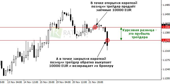 Сделка Short на рынке Форекс