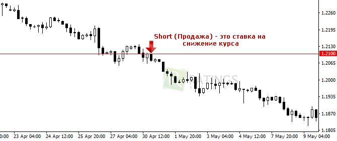 Short при снижении рыночного курса