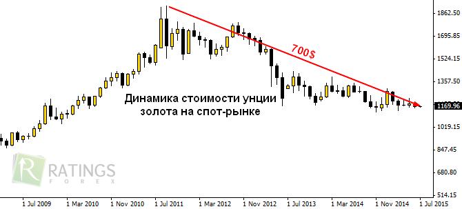Курс доллара в россии онлайн - Курс валют php