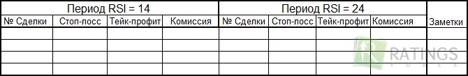 Таблица для перекупленности и перепроданности