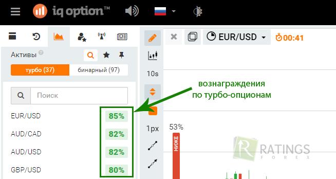 Опционы евро онлайнi бинарные опционы стратегии по живым графикам