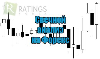 Свечной анализ рынка форекс