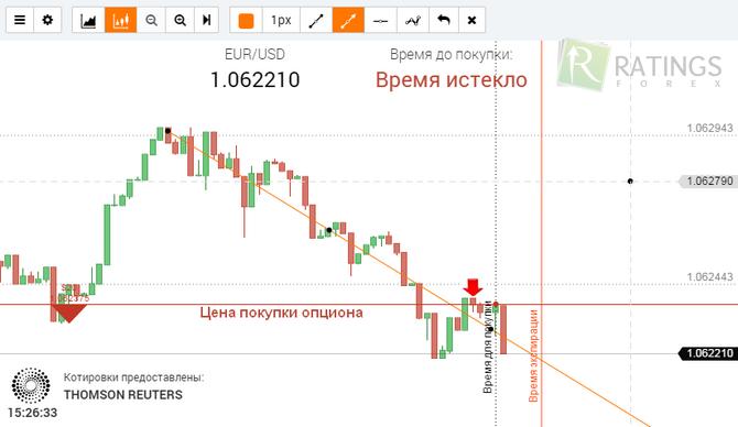1 минутные бинарные опционы график цен опционы ртс