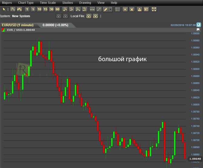 курс рубля на forex онлайн