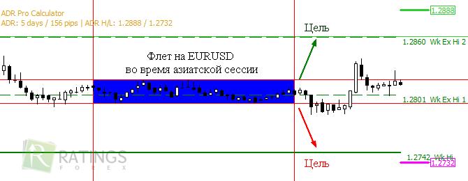 Форекс индикатор adr электронно-валютная биржа форекс