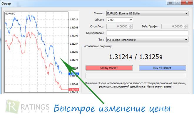 Минимизировать проскальзывания при закрытии форекс 1 лот форекс сколько guestbook sign php