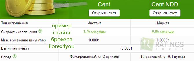 Forex4you советники центовые как установить курс евро к рублю форекс