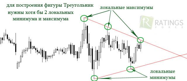 Форекс патерны спотовый рынок золота на форекс режим онлайн