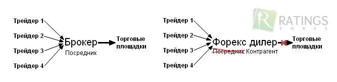 Форекс дилер каналы фибоначи форекс стратегия