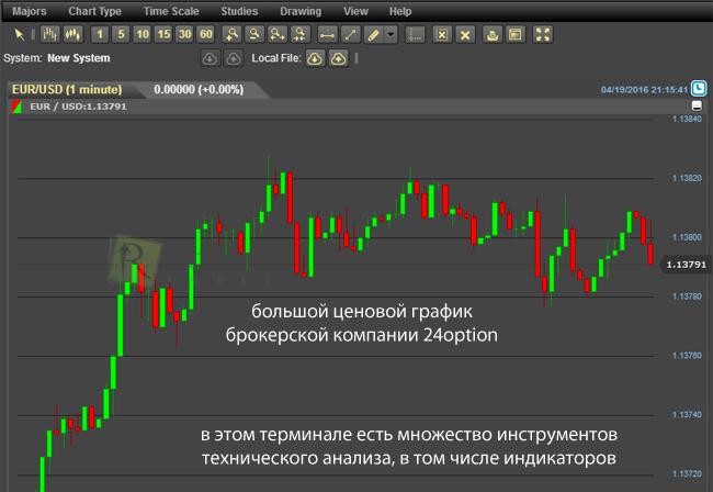 Дилинговый центр бинарные опционы график бинарных опционов в реальном времени на русском языке