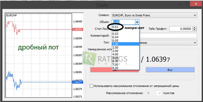 Сколько стоит лот на форекс аналитика форекс от лучших аналитиков доллар рубль