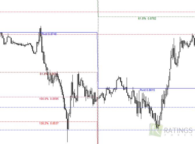 Индикатор форекс fibonacci pivots торговля валютой на бирже