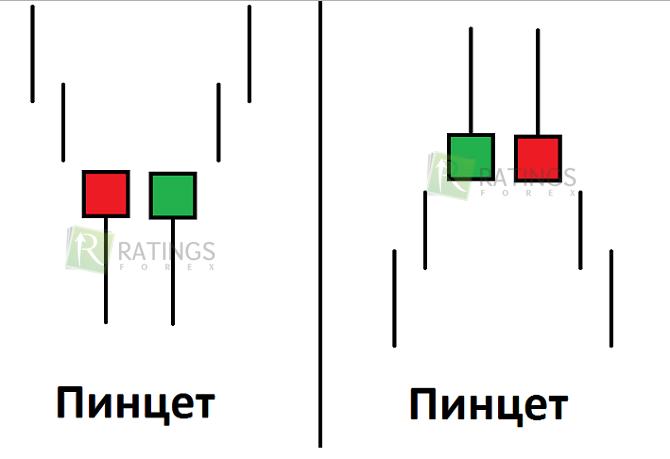 Форекс дно пинцет thinkorswim forex trading tutorial