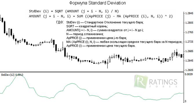 Индикатор standard deviation форекс стратегии форекс по каналу скачать