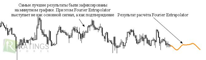 Форекс предсказывающие индикаторы бинарный опцион без вложение