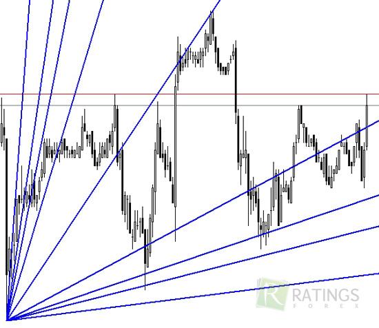 Как выглядит веер Ганна на валютном рынке