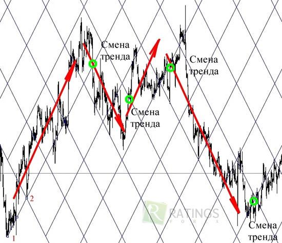 Forex квадрат восходящий тренд форекс