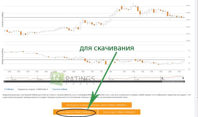 Индикатор кайман форекс скачать индикатор экономики рынка форекс