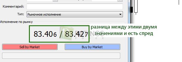 Форекс брокер с минимальным спредом проверочные работы по русскому языку 2 класс онлайн бесплатно