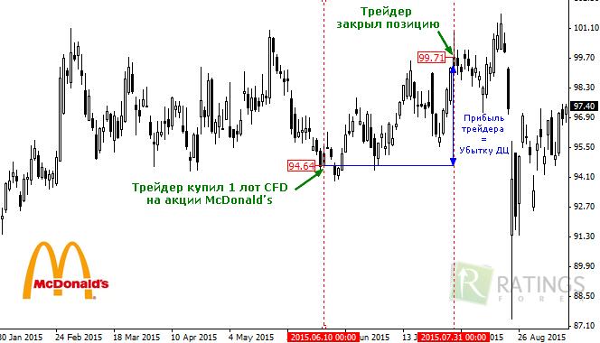 Что такое форекс cfd курс валют к рублю форекс