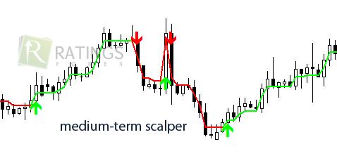 Индикатор Medium-term scalper