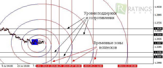 Форекс спираль фибоначчи курс аед