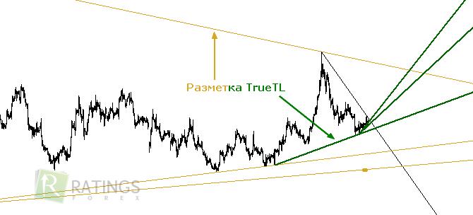 Форекс индикатор trend line тренд роста биткоина