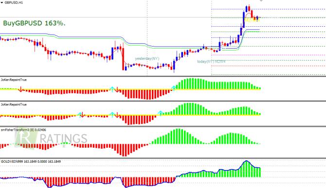 Индикатор форекс gold 999 forex-ltd