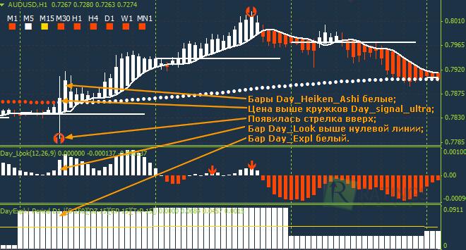 Описание индикаторов стратегии day trade