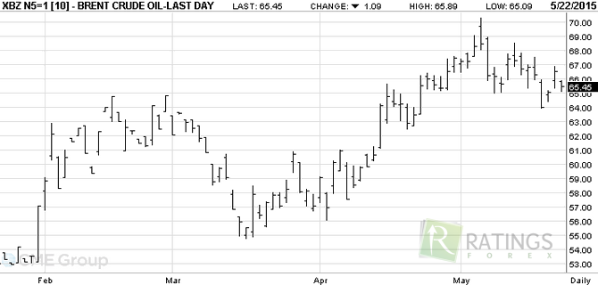 Символ нефти на рынке форекс financial market форекс
