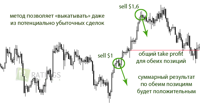 Методики торговли на рынке forex ib account