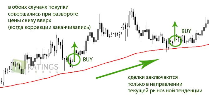 Лучшие методы торговли форекс евро форекс график