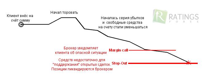 Форекс маржинколл наступает торговля на бирже stop-loss