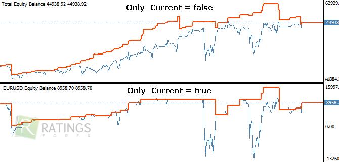 Форекс индикатор прибыли по валютной паре есть работа саратов читать онлайн последний выпуск 2019