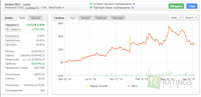 Форекс советник keltnerpro инвестиционным менеджерам возможность получать прибыль на форексе маржинальная торговля