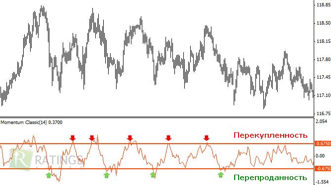 Форекс индикаторы перекупленности перепроданности forex индикатор сделки