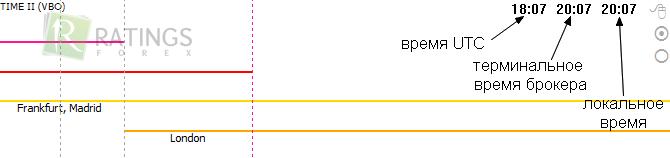 Индикатора часов для форекс инструменты фибоначчи forex